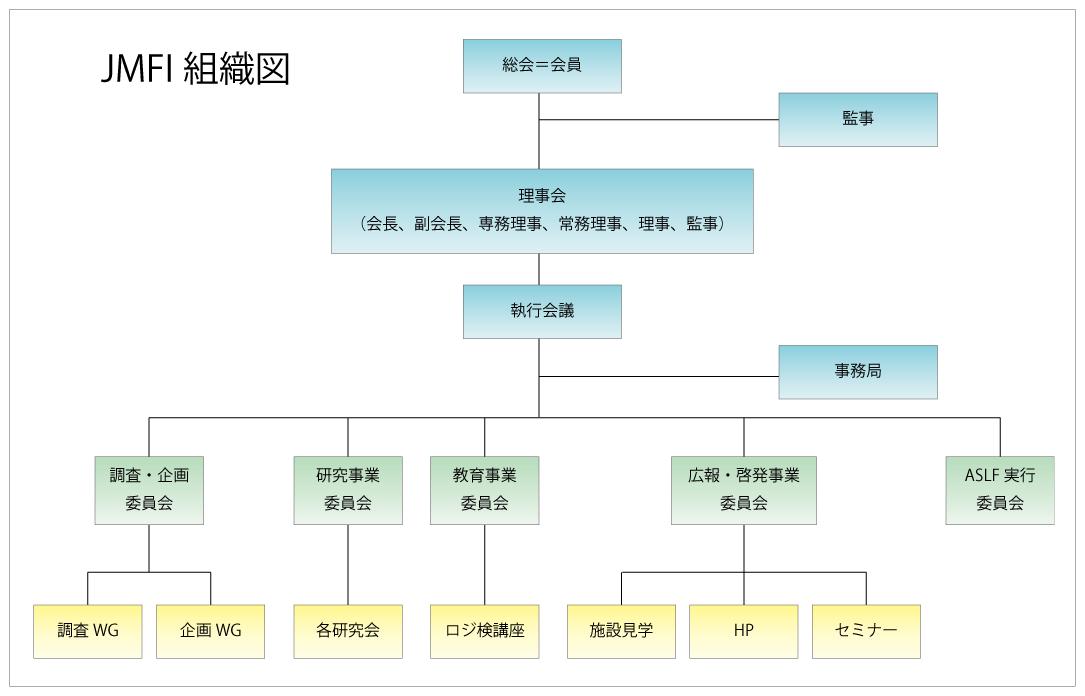 JMFI組織図